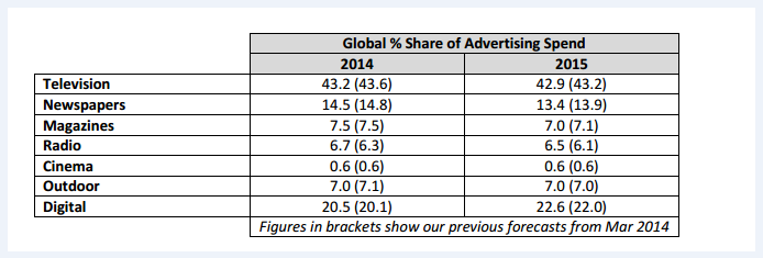 Globalshare_of_advertising_spend
