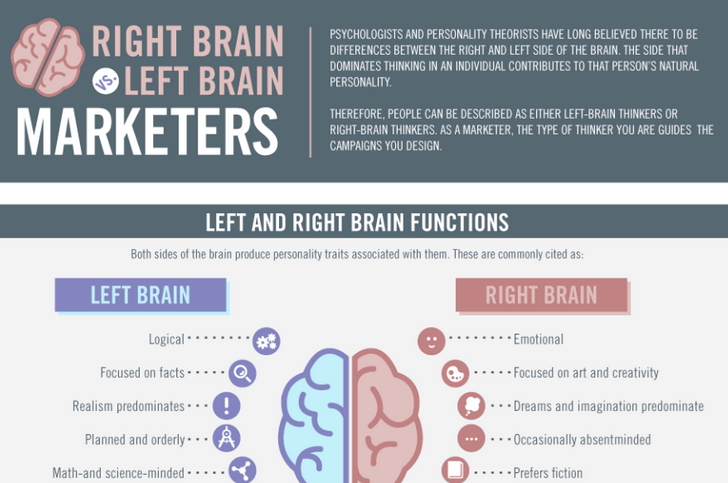 The Right Brain vs. Left Brain of Marketers! So What Type of Marketer Are You?