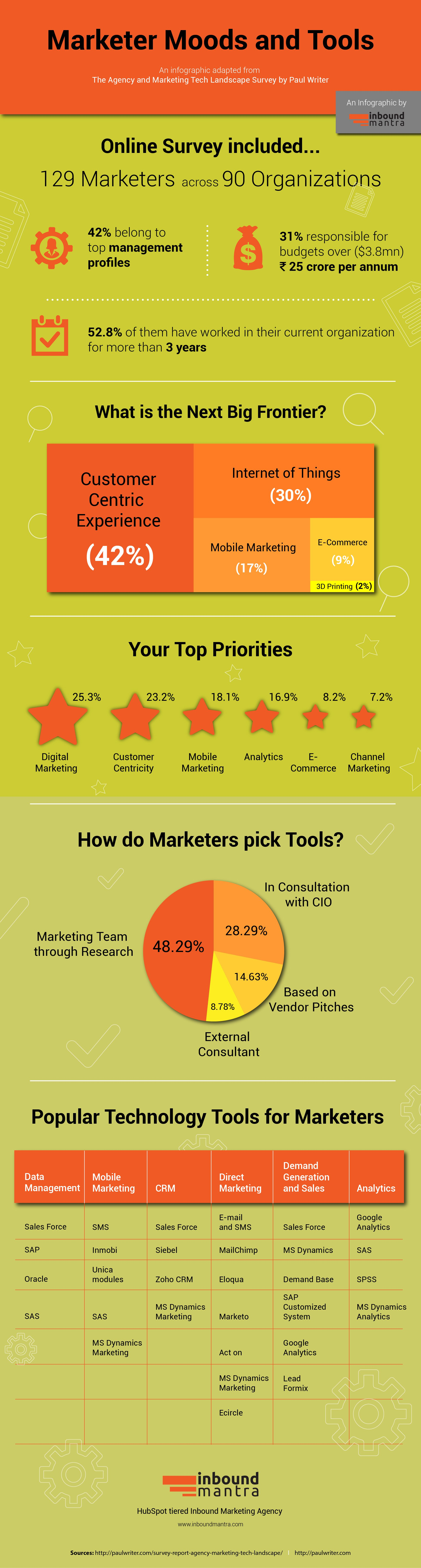 Marketer Moods And Tools