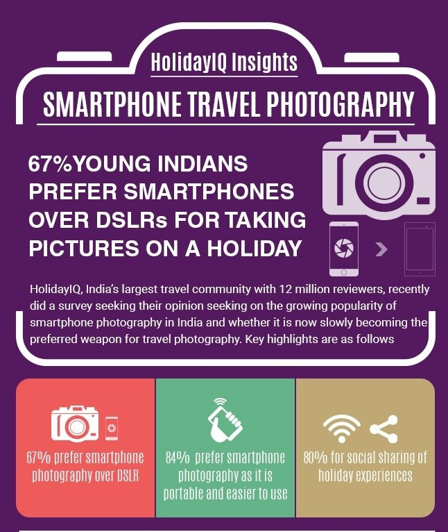 HolidayIQ Insights: 67% Young Indians Prefer Smartphones Over DSLRs for Taking Pictures on a Holiday