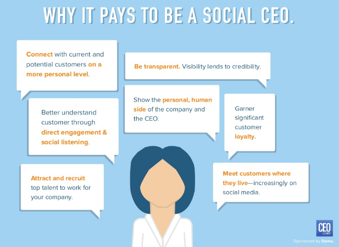 The Social CEO (Or Lack Of)