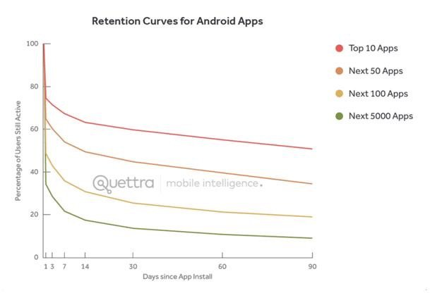 Retention curve