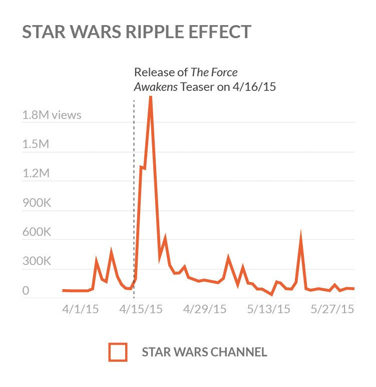 Graph-Starwars-Ripple-Effect