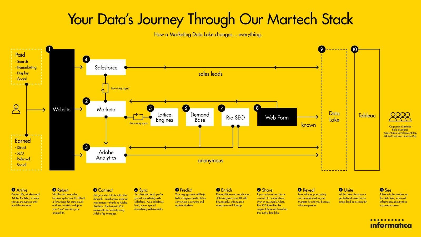 Informatica-MarTech-Stack-800x450@2x