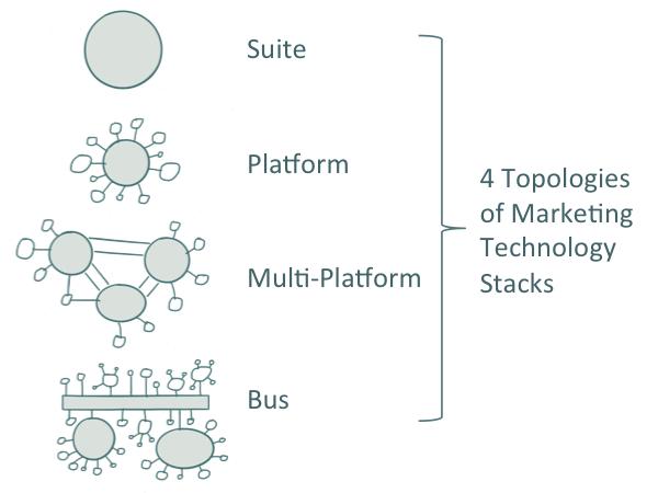 martech-stack-topologies-300x225@2x