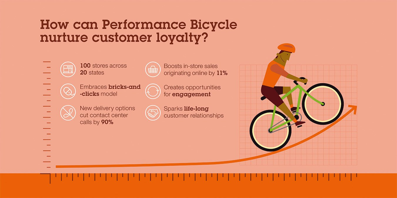 Performance Bicycle Increases Sales With Deeper Insight Into Customer Journeys, On- And Offline