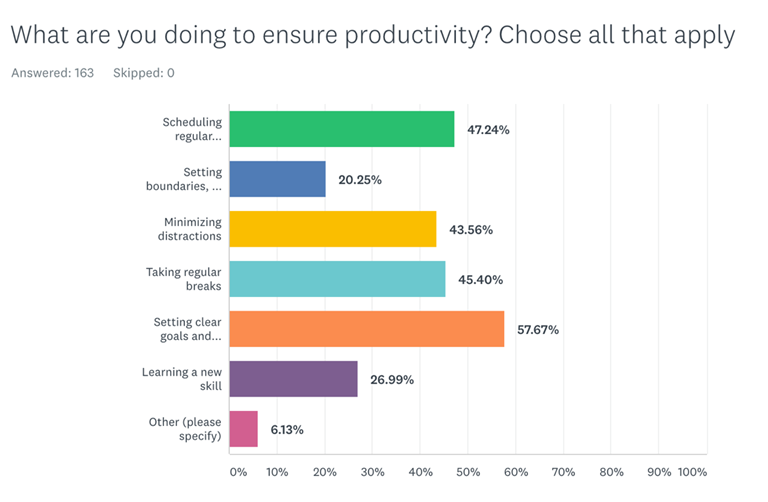 Work from home survey productivity