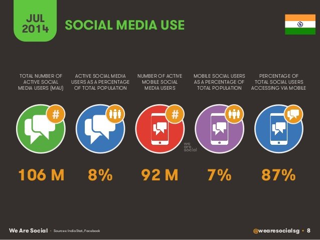 Indian-social-media-use-mobile