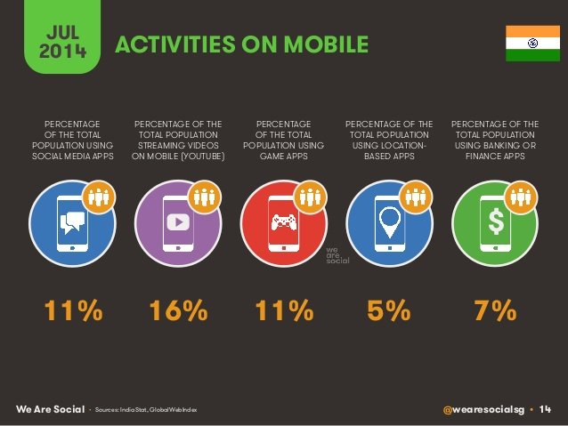 indian-user-actvities-on-mobile.jpg 11