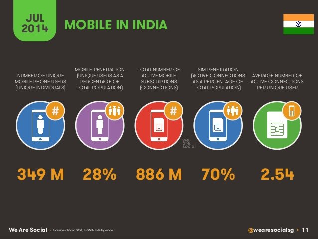 mobile-in-india-2014