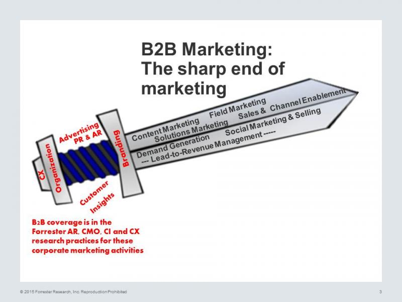 Welcome To The B2B Marketing Role