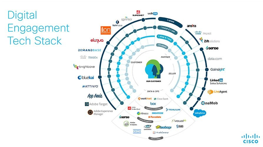 Cisco-MarTech-Stack