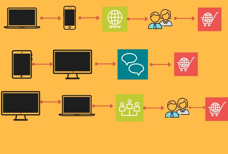 Omnichannel marketing- Different Channels Taken by Customers