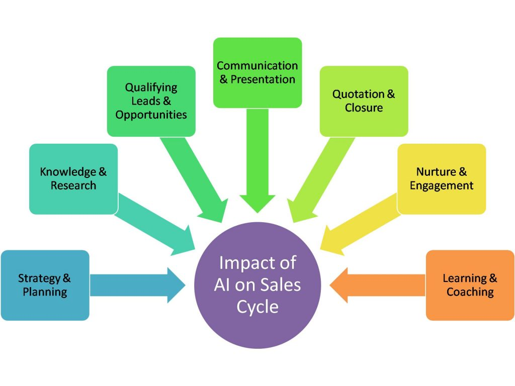 Impact of AI on Sales