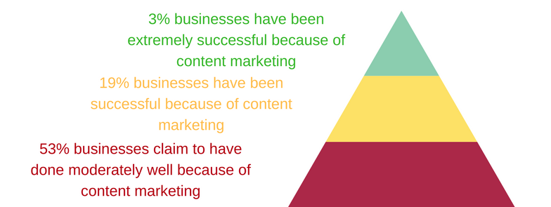 Content Re-marketing: Benefits to Businesses through Content Marketing