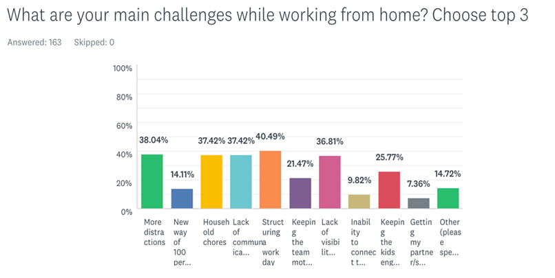 Work from home survey