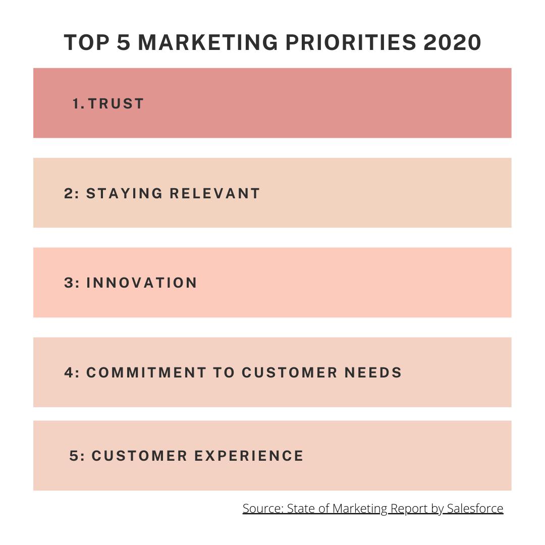 Top 5 Marketing Priorities 2020-min