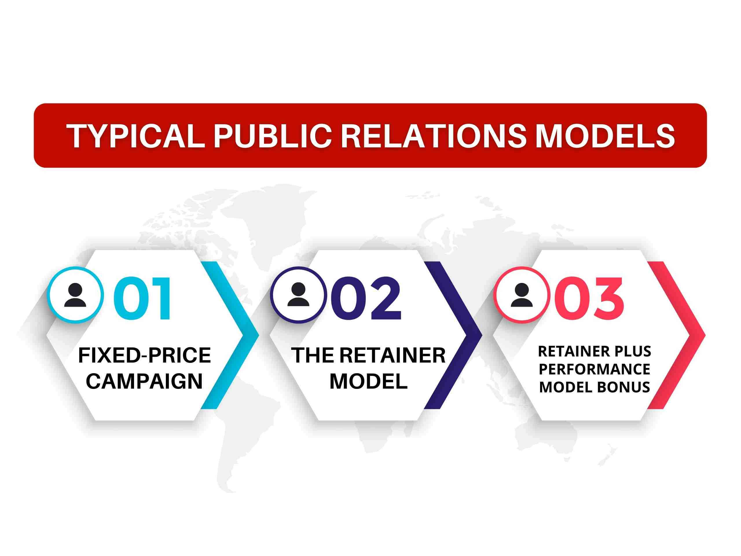 Types of Public Relations Commercial Models